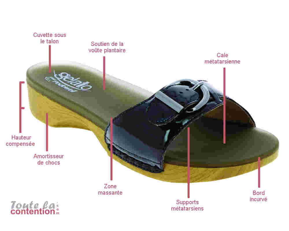 Descriptif des avantages Sandale Solemio