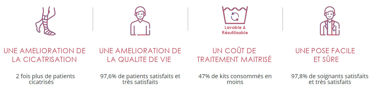 Etude clinique comparative Kit Biflex